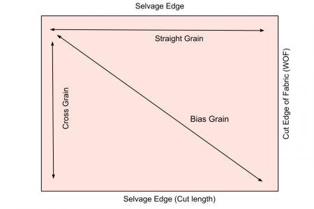Selvage vs. Cut Edge