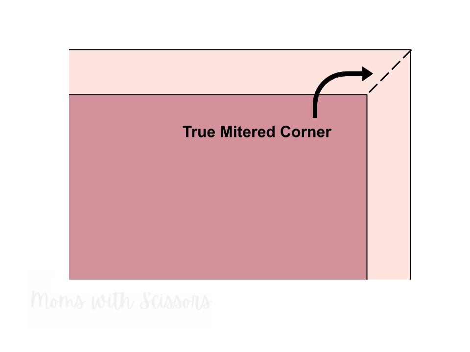 Mitered corner, sewing term